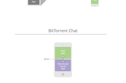 BitTorrent Chat/Bleep