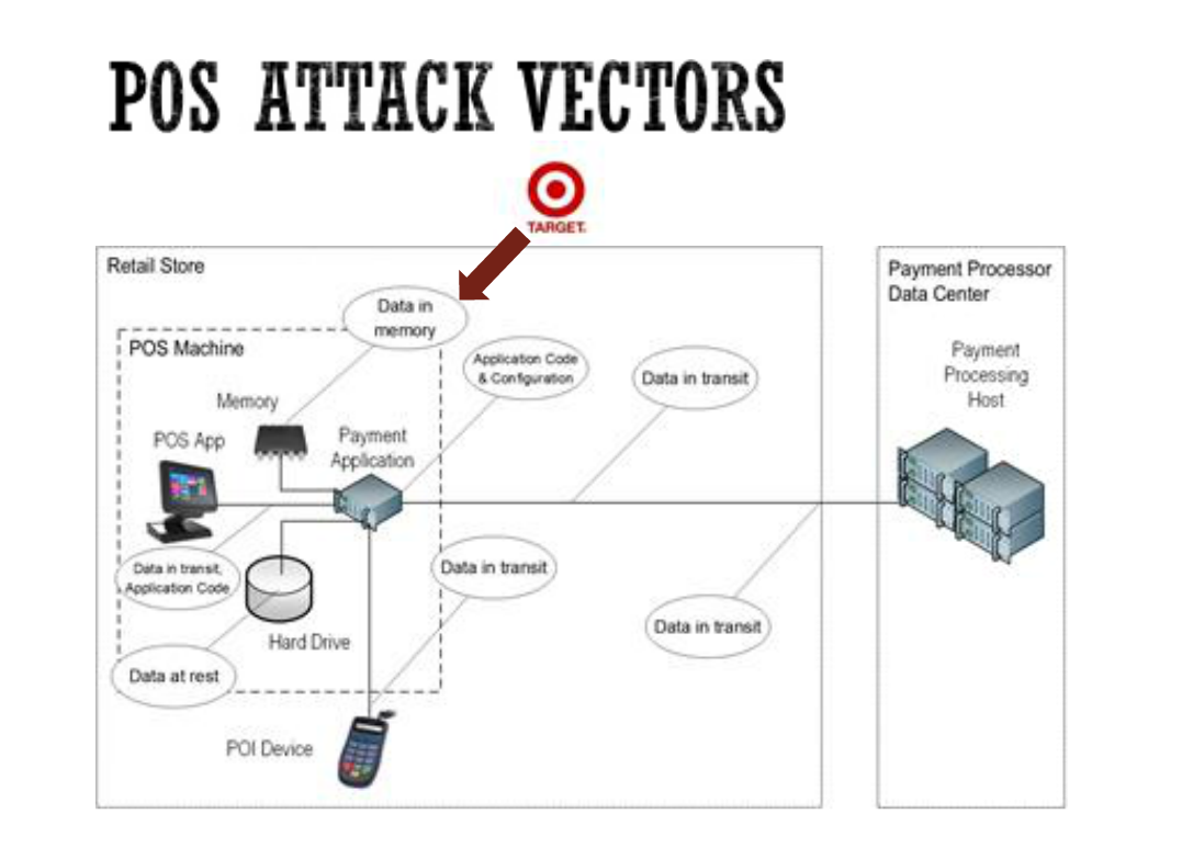 PoS attack vectors