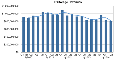 HP_storage_revenues