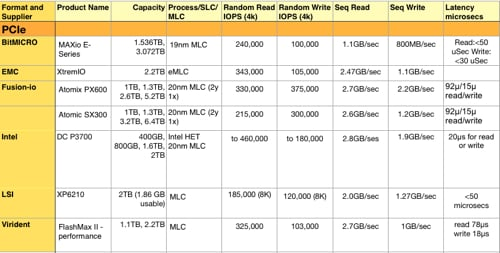 PCIE SSD table