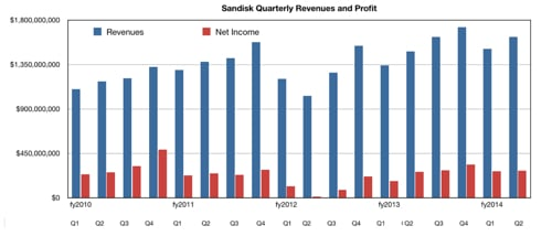 SanDisk_Revenues_to_Q2cy2014
