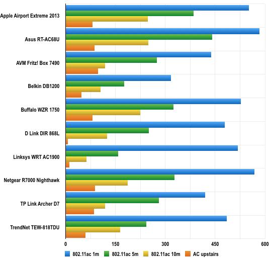 802.11ac throughput comparison chart