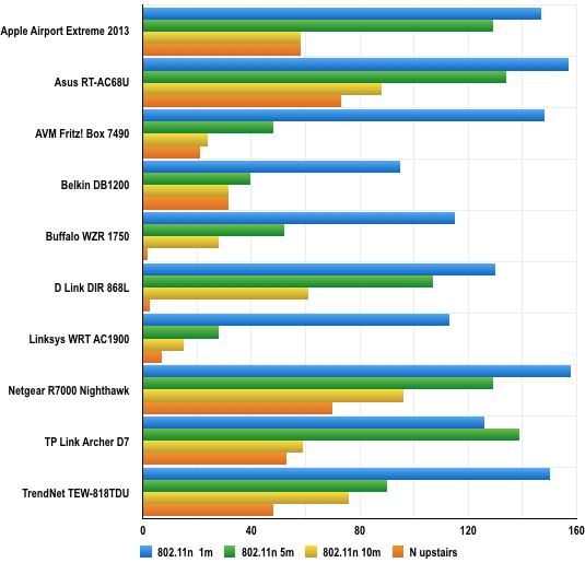 802.11n throughput comparison chart