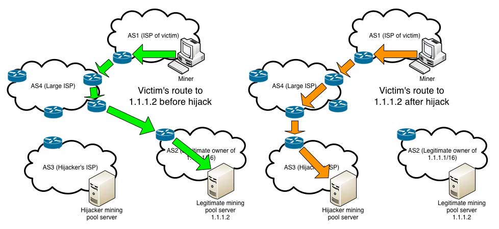 Diagram of a BGP Bitcoin hijacking heist