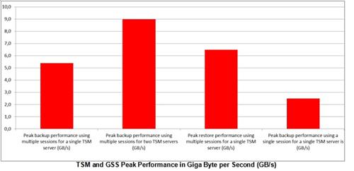 TSM GPFS Chart
