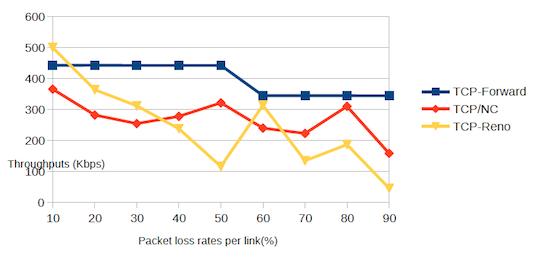 TCP-Forward performance chart