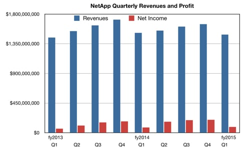 NetApp_Revenues_to_Q1fy2015