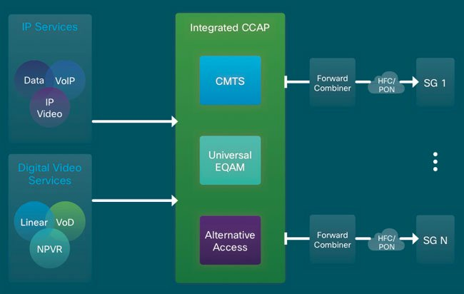 Integrated CCAP architecture