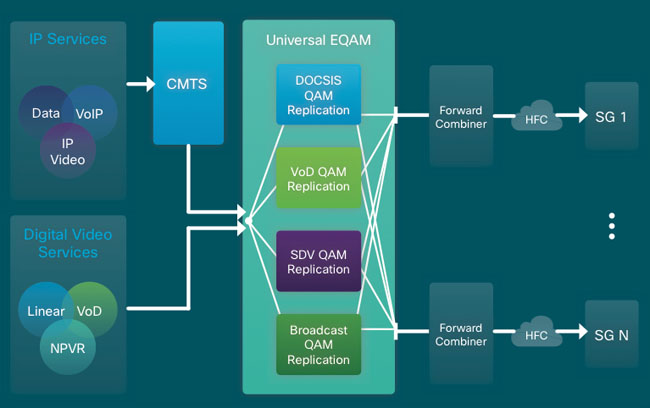 CCAP with modular Headend architecture (MHA-CCAP)