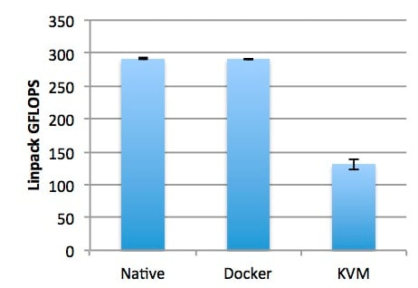 Docker vs KVM performance running LINPAC