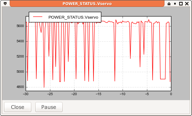 Graph showing fluctuating voltage on the Pixhawk servo rail
