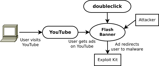 The YouTube Cryptolocker ads