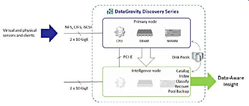 DataGravity Discovery architecture