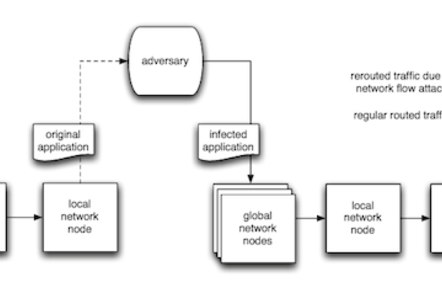 Ruhr University's malware architecture