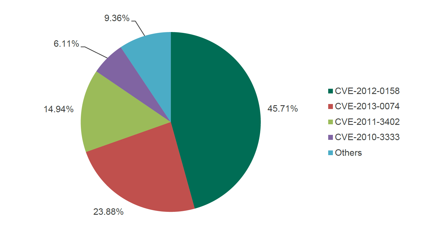 Popular CVEs: Kaspersky