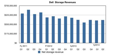 Dell storage revenues