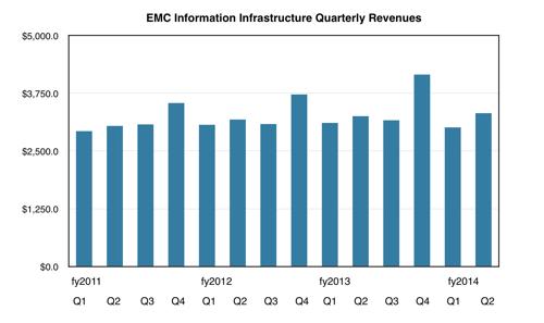 EMC II storage revenues