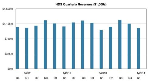 HDS storage revenues