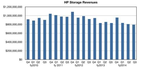 HP storage revenues
