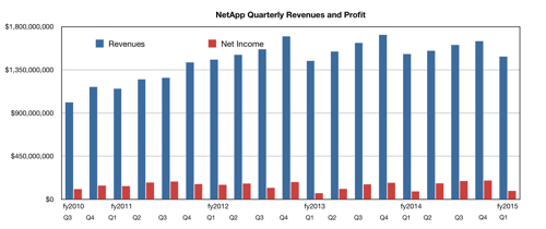 NetApp storage revenues