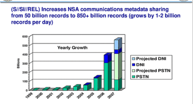 Fast growth of NSA datasets