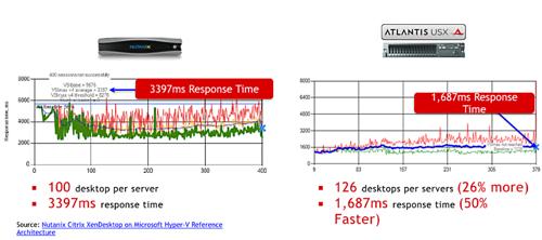 Nutanix vs USX DIMM charts