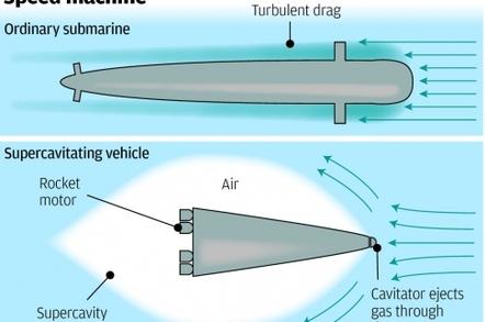 Supercavitating submarines