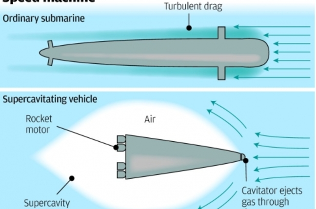 Supercavitating submarines