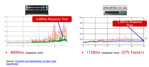 USX DIMM charts