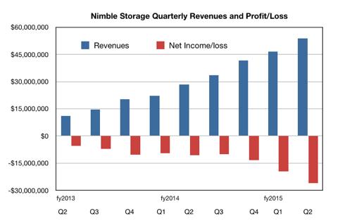 Nimble Storage revenues Q2cy2014