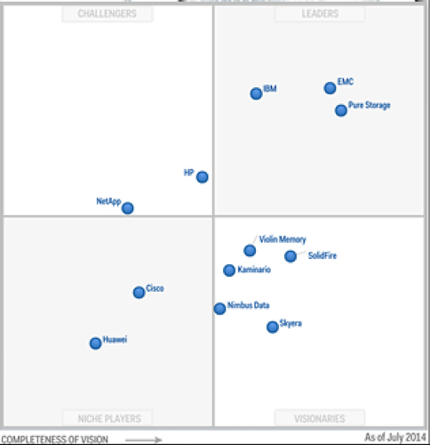 Gartner Ranks Upstart Trio Ahead Of Emc Hp And Ibm In