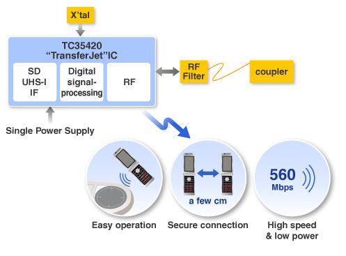 TransferJet_wireless_IC_schematic