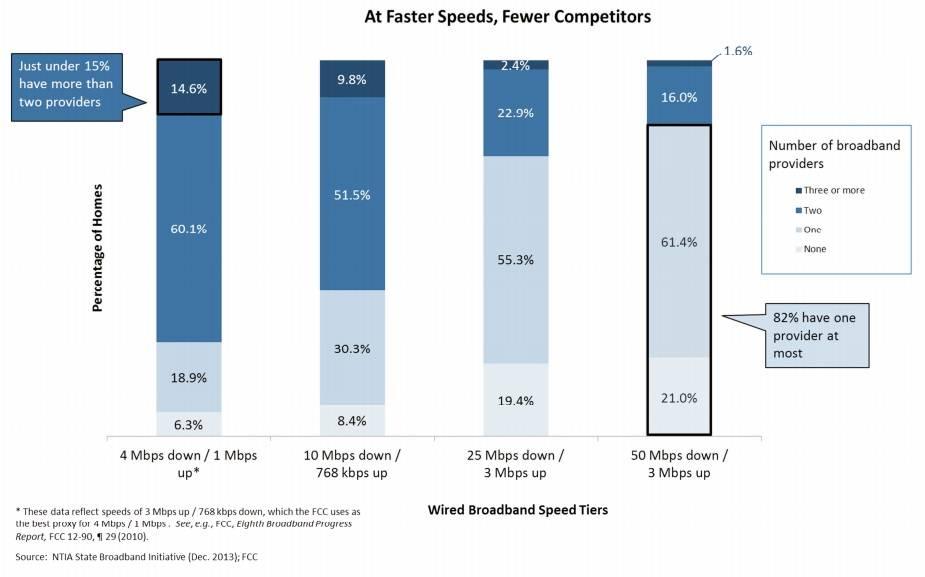 US broadband competition