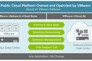 graphic entitled public cloud platform owned and operated by VMware