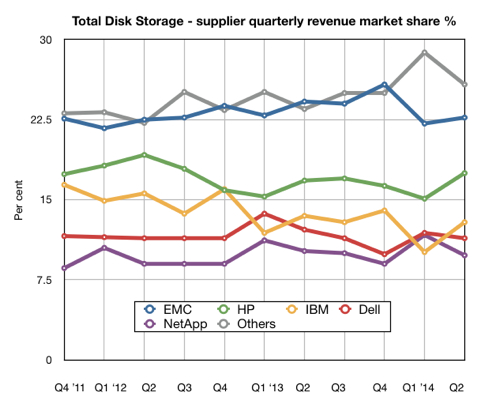 Total_IDC_Storage-revenues_Q2_2014