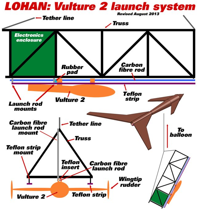 A graphic of the fantastical flying truss launch system