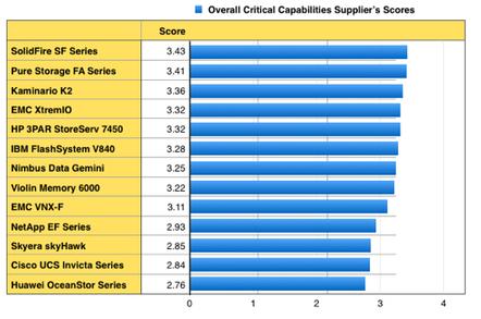 Gartner SSA CC Overall Scores