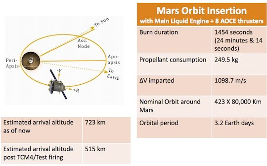 Mangalyaan final orbit