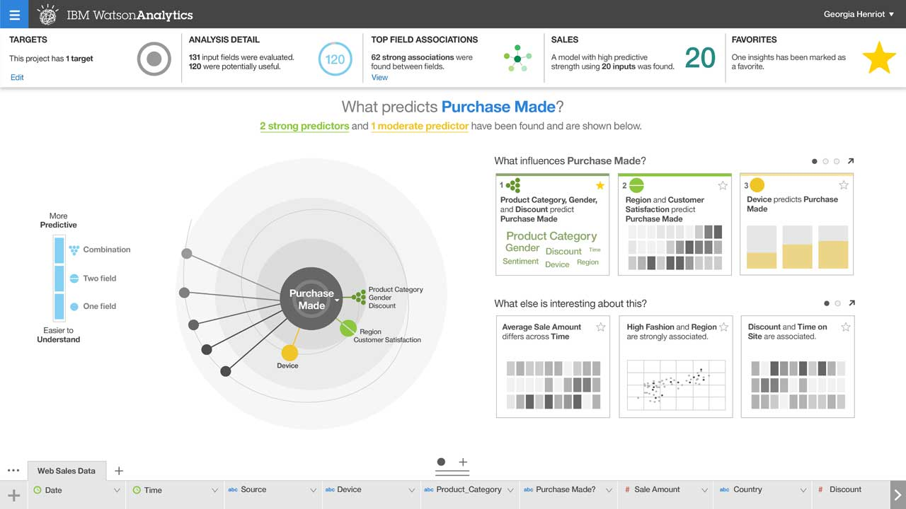 Screenshot of Watson Analytics