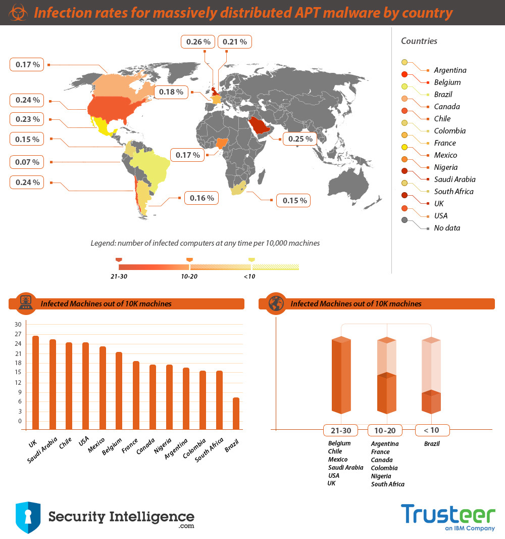 Massive distributed malware chart