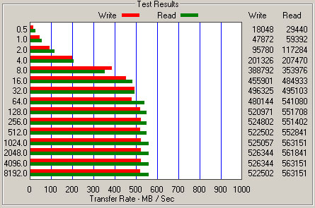 SanDisk Extreme Pro SSD ATTO benchmark results