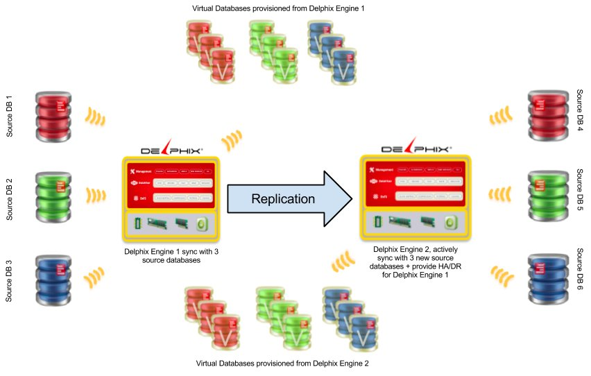 Delphix_Replication