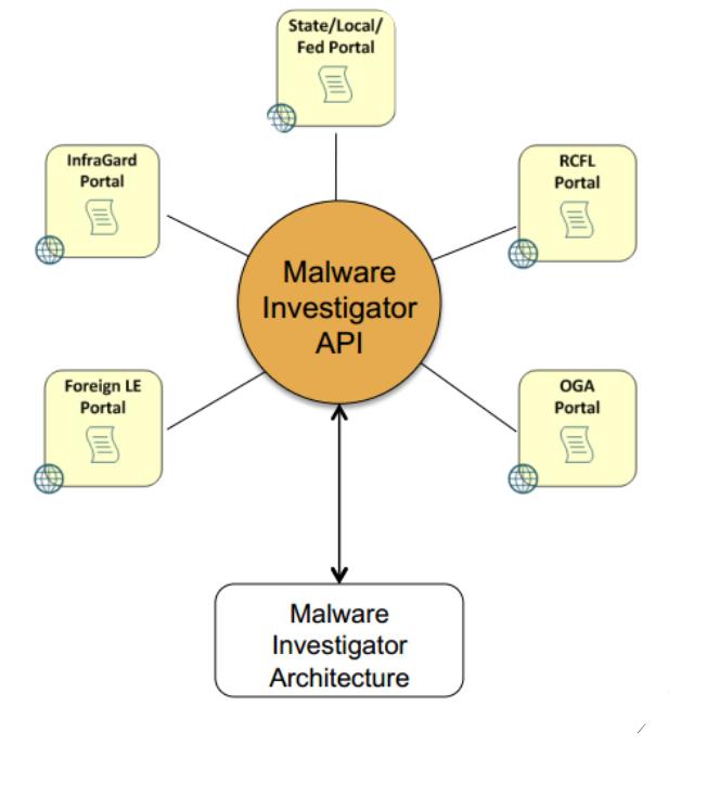 Malware Investigator: FBI