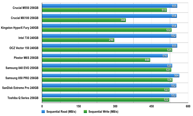 ATTO SSD benchmark chart