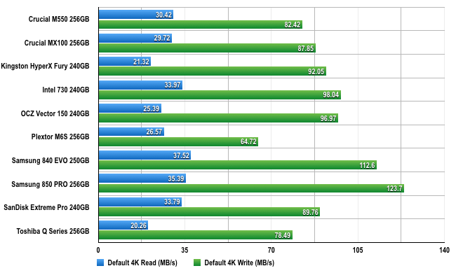 CrystalDiskMark SSD benchmark chart
