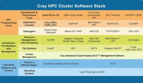 Cray_HPC_SW_Stack