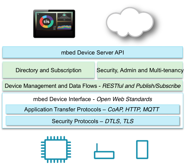 Slide showing how the server-side software fits together