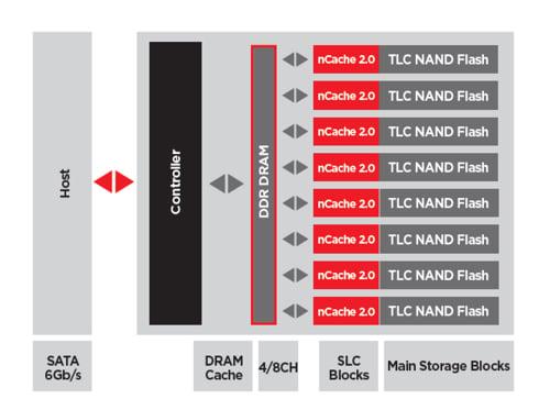 X300 SSDs
