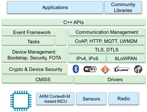 Slide showing the software layers within the OS