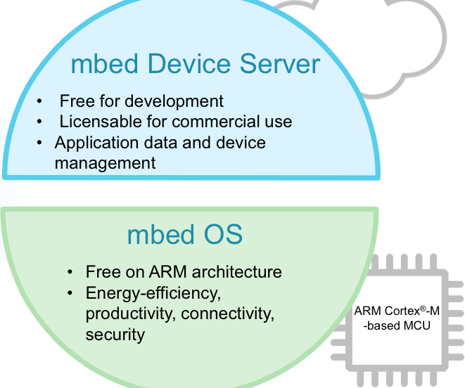 Diagram of mbed OS and server